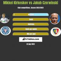 Mikkel Kirkeskov vs Jakub Czerwiński h2h player stats