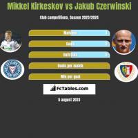 Mikkel Kirkeskov vs Jakub Czerwinski h2h player stats