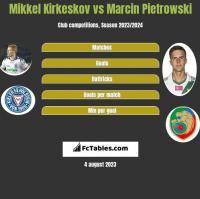 Mikkel Kirkeskov vs Marcin Pietrowski h2h player stats