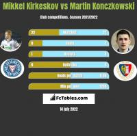 Mikkel Kirkeskov vs Martin Konczkowski h2h player stats