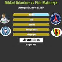 Mikkel Kirkeskov vs Piotr Malarczyk h2h player stats