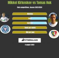 Mikkel Kirkeskov vs Tomas Huk h2h player stats