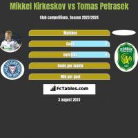 Mikkel Kirkeskov vs Tomas Petrasek h2h player stats