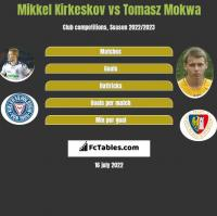 Mikkel Kirkeskov vs Tomasz Mokwa h2h player stats