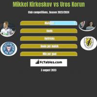 Mikkel Kirkeskov vs Uros Korun h2h player stats