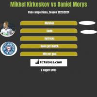 Mikkel Kirkeskov vs Daniel Morys h2h player stats