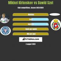 Mikkel Kirkeskov vs Dawid Szot h2h player stats