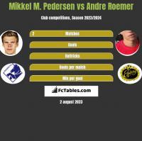 Mikkel M. Pedersen vs Andre Roemer h2h player stats