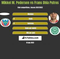 Mikkel M. Pedersen vs Frans Dhia Putros h2h player stats