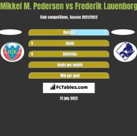 Mikkel M. Pedersen vs Frederik Lauenborg h2h player stats