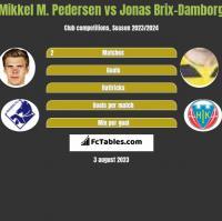 Mikkel M. Pedersen vs Jonas Brix-Damborg h2h player stats