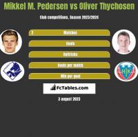 Mikkel M. Pedersen vs Oliver Thychosen h2h player stats