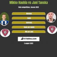 Mikko Hauhia vs Jani Tanska h2h player stats