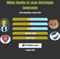 Mikko Hauhia vs Jean-Christophe Coubronne h2h player stats