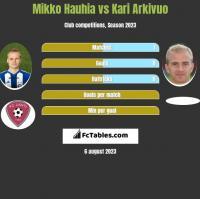 Mikko Hauhia vs Kari Arkivuo h2h player stats