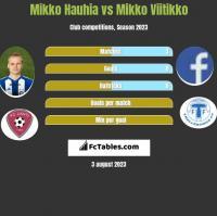Mikko Hauhia vs Mikko Viitikko h2h player stats