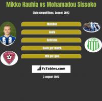 Mikko Hauhia vs Mohamadou Sissoko h2h player stats