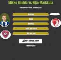 Mikko Hauhia vs Niko Markkula h2h player stats