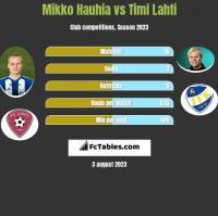 Mikko Hauhia vs Timi Lahti h2h player stats