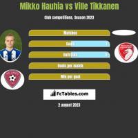 Mikko Hauhia vs Ville Tikkanen h2h player stats