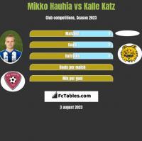 Mikko Hauhia vs Kalle Katz h2h player stats