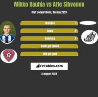 Mikko Hauhia vs Atte Sihvonen h2h player stats