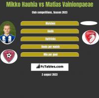 Mikko Hauhia vs Matias Vainionpaeae h2h player stats