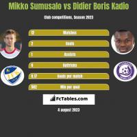 Mikko Sumusalo vs Didier Boris Kadio h2h player stats