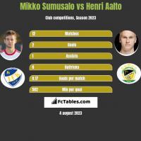 Mikko Sumusalo vs Henri Aalto h2h player stats