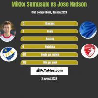 Mikko Sumusalo vs Jose Nadson h2h player stats