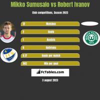 Mikko Sumusalo vs Robert Ivanov h2h player stats