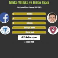 Mikko Viitikko vs Drilon Shala h2h player stats