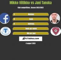Mikko Viitikko vs Jani Tanska h2h player stats