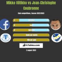 Mikko Viitikko vs Jean-Christophe Coubronne h2h player stats