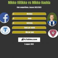 Mikko Viitikko vs Mikko Hauhia h2h player stats