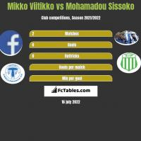 Mikko Viitikko vs Mohamadou Sissoko h2h player stats