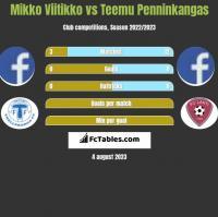 Mikko Viitikko vs Teemu Penninkangas h2h player stats