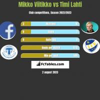 Mikko Viitikko vs Timi Lahti h2h player stats