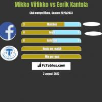 Mikko Viitikko vs Eerik Kantola h2h player stats