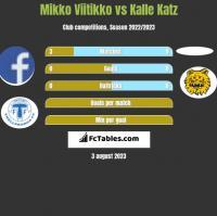 Mikko Viitikko vs Kalle Katz h2h player stats