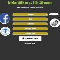 Mikko Viitikko vs Atte Sihvonen h2h player stats