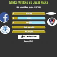 Mikko Viitikko vs Jussi Niska h2h player stats