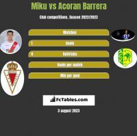 Miku vs Acoran Barrera h2h player stats