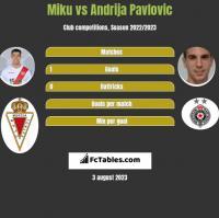 Miku vs Andrija Pavlovic h2h player stats