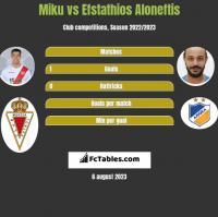 Miku vs Efstathios Aloneftis h2h player stats