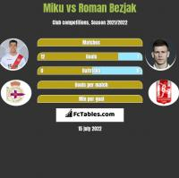 Miku vs Roman Bezjak h2h player stats