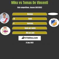 Miku vs Tomas De Vincenti h2h player stats