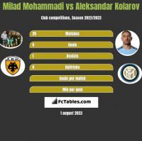 Milad Mohammadi vs Aleksandar Kolarov h2h player stats