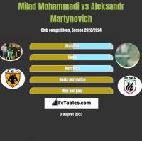 Milad Mohammadi vs Aleksandr Martynovich h2h player stats