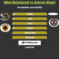 Milad Mohammadi vs Andreas Wiegel h2h player stats